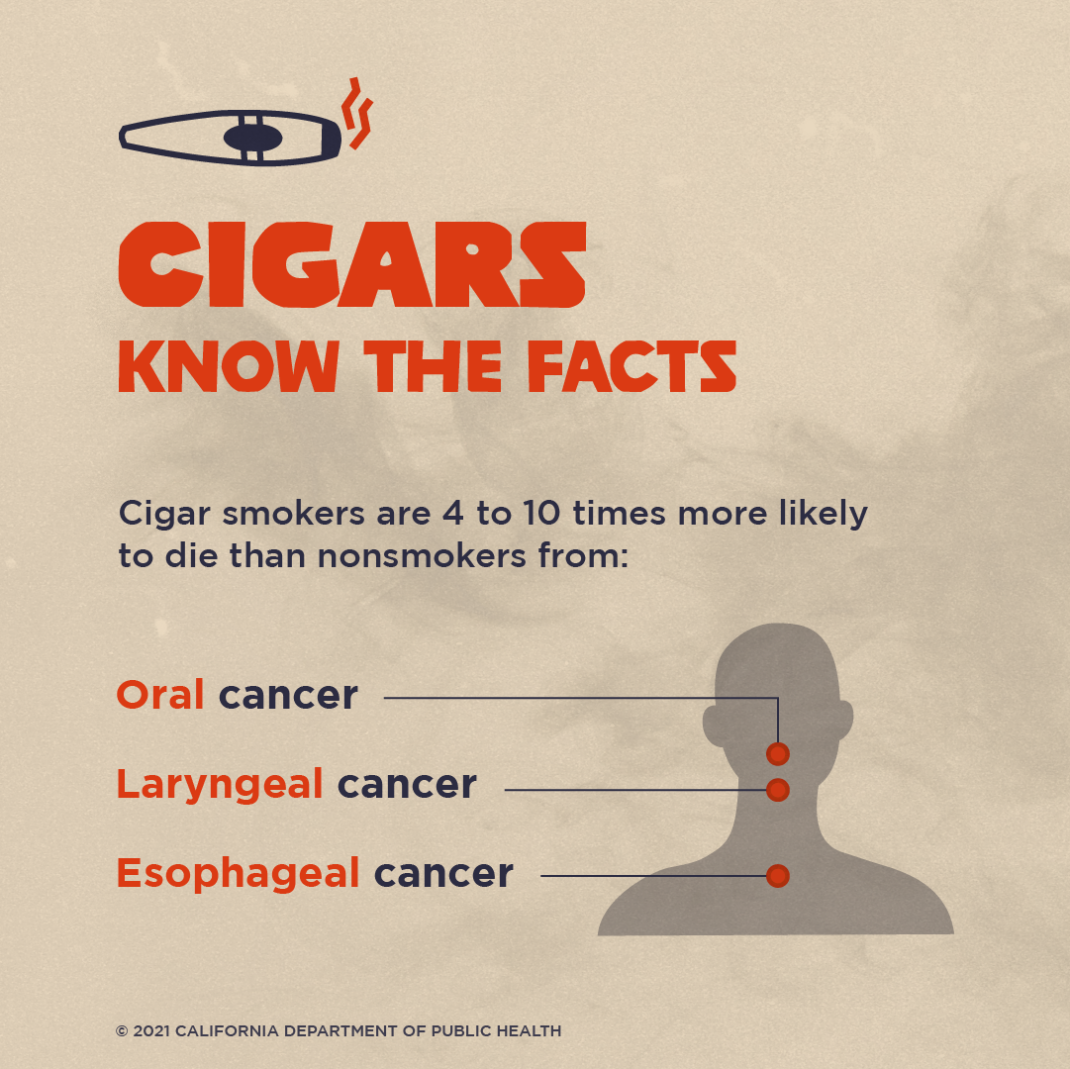 Cigars. Know the Facts. Cigar smokers are 4 to 10 times more likely to die than nonsmokers from Oral cancer, Laryngeal cancer, and Esophageal cancer.